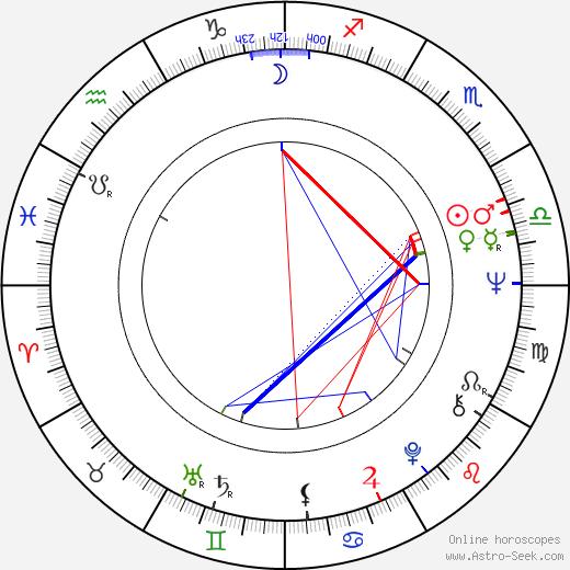 Jana Sedlmajerová birth chart, Jana Sedlmajerová astro natal horoscope, astrology