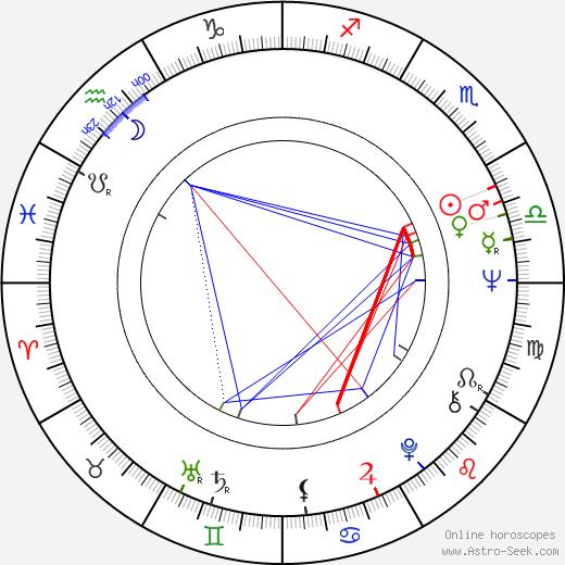 Jana Walterová tema natale, oroscopo, Jana Walterová oroscopi gratuiti, astrologia
