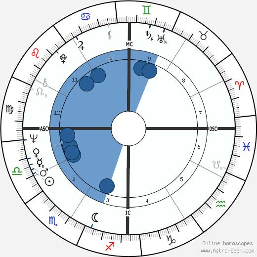 Jerry Jones wikipedia, horoscope, astrology, instagram