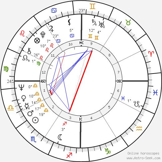 Jerry Jones birth chart, biography, wikipedia 2018, 2019