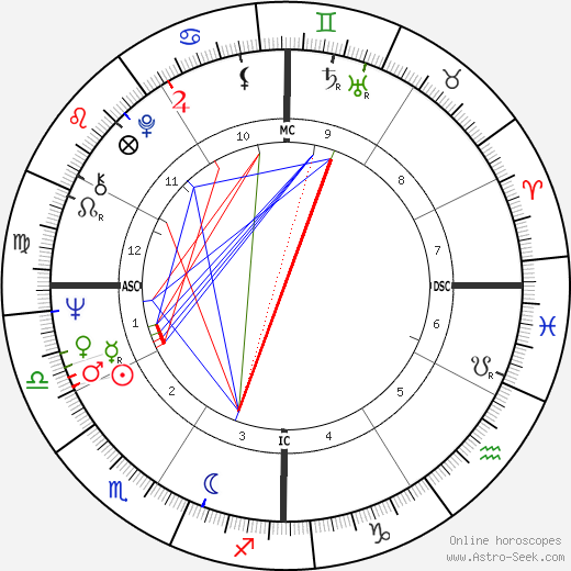 Jerry Jones astro natal birth chart, Jerry Jones horoscope, astrology