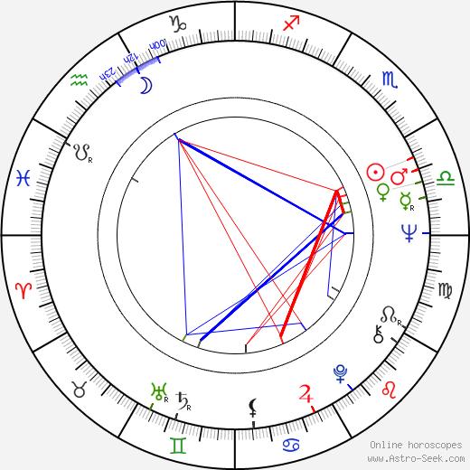 Jerzy Cnota birth chart, Jerzy Cnota astro natal horoscope, astrology