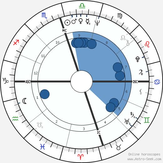 Jimmy Seals wikipedia, horoscope, astrology, instagram