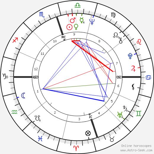 Jimmy Seals день рождения гороскоп, Jimmy Seals Натальная карта онлайн