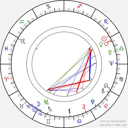 Jonathan Williams birth chart, Jonathan Williams astro natal horoscope, astrology