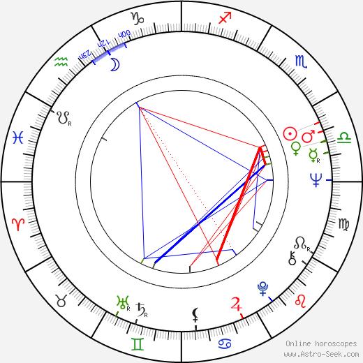 Judit Halász birth chart, Judit Halász astro natal horoscope, astrology