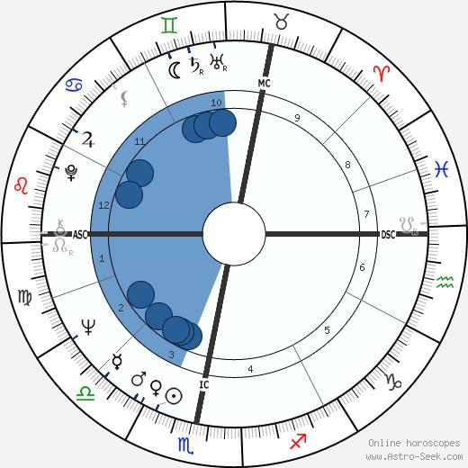 Kees Verkeke wikipedia, horoscope, astrology, instagram
