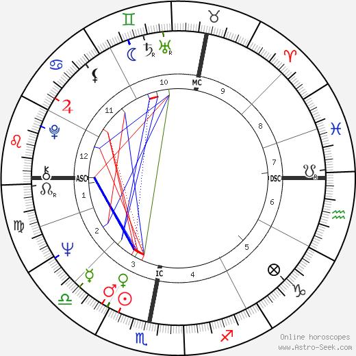 Kees Verkeke birth chart, Kees Verkeke astro natal horoscope, astrology