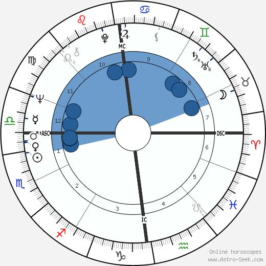 Klaas Rusticus wikipedia, horoscope, astrology, instagram