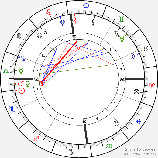 Klaas Rusticus день рождения гороскоп, Klaas Rusticus Натальная карта онлайн
