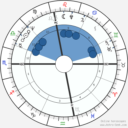 Laurence Michael Foley wikipedia, horoscope, astrology, instagram