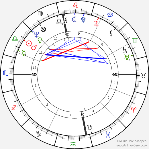 Laurence Michael Foley astro natal birth chart, Laurence Michael Foley horoscope, astrology