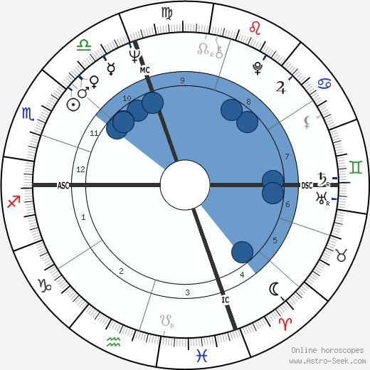 Luca Magnani wikipedia, horoscope, astrology, instagram