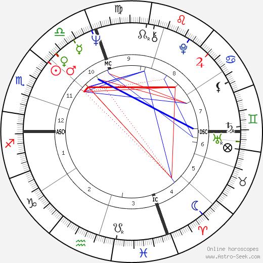 Luca Magnani tema natale, oroscopo, Luca Magnani oroscopi gratuiti, astrologia