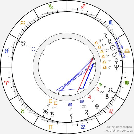 Luděk Nekuda birth chart, biography, wikipedia 2019, 2020
