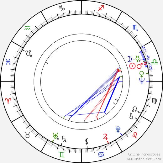 Luděk Nekuda astro natal birth chart, Luděk Nekuda horoscope, astrology