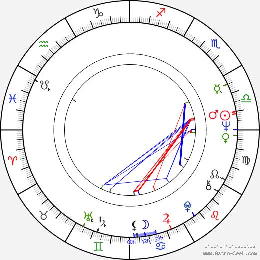 Manfred Zapatka birth chart, Manfred Zapatka astro natal horoscope, astrology