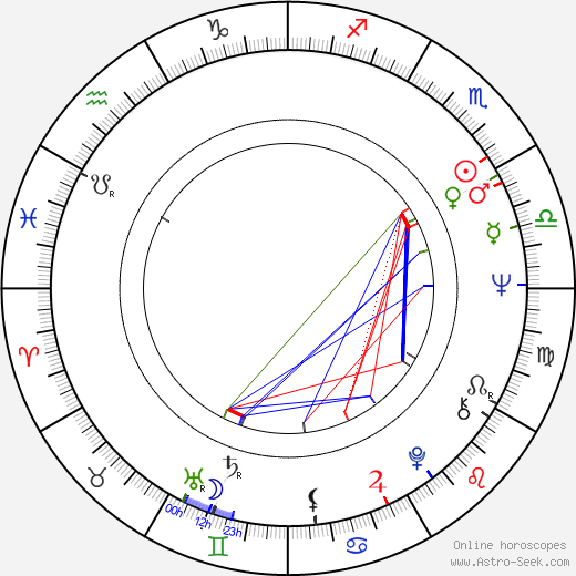 Mariusz Leszczyński birth chart, Mariusz Leszczyński astro natal horoscope, astrology