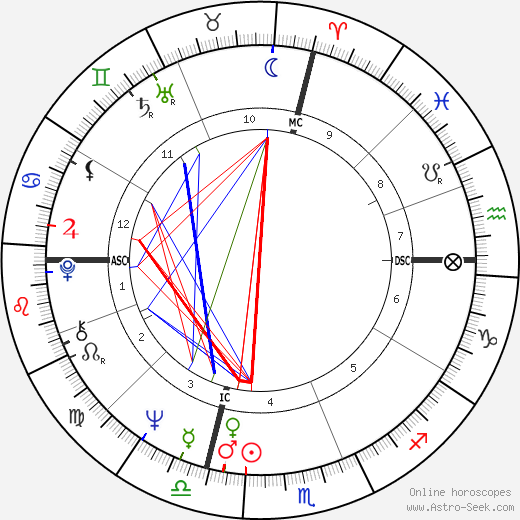 Michael Crichton birth chart, Michael Crichton astro natal horoscope, astrology