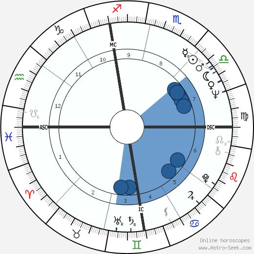 Michael S. Palmer wikipedia, horoscope, astrology, instagram