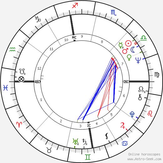 Michael S. Palmer tema natale, oroscopo, Michael S. Palmer oroscopi gratuiti, astrologia
