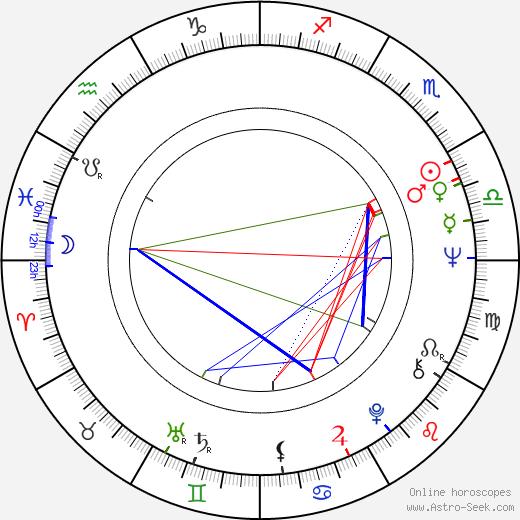 Mihály Hoppál birth chart, Mihály Hoppál astro natal horoscope, astrology