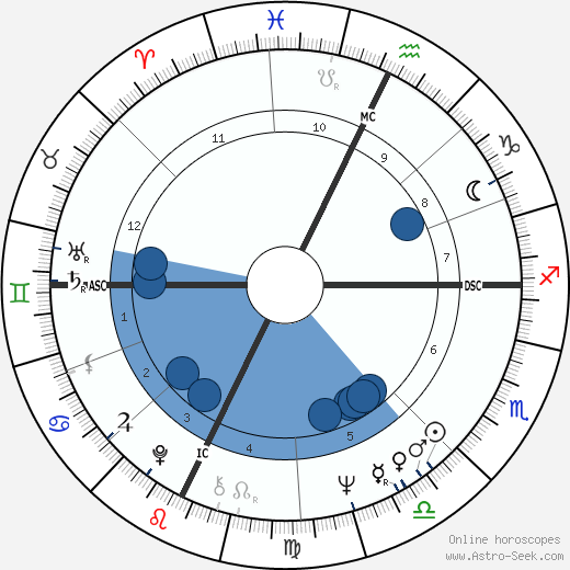 Milt Morin wikipedia, horoscope, astrology, instagram