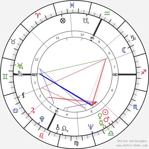 Milt Morin tema natale, oroscopo, Milt Morin oroscopi gratuiti, astrologia