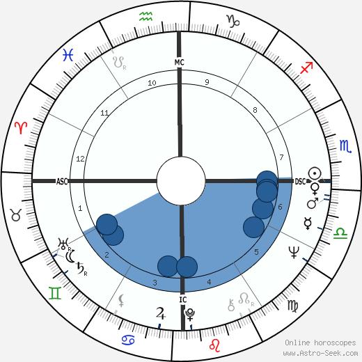 Milton Nascimento wikipedia, horoscope, astrology, instagram