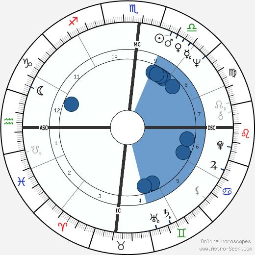 Nicholas Hasluck wikipedia, horoscope, astrology, instagram