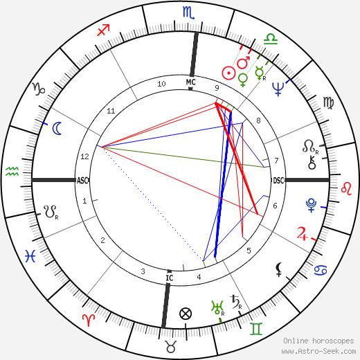 Nicholas Hasluck день рождения гороскоп, Nicholas Hasluck Натальная карта онлайн