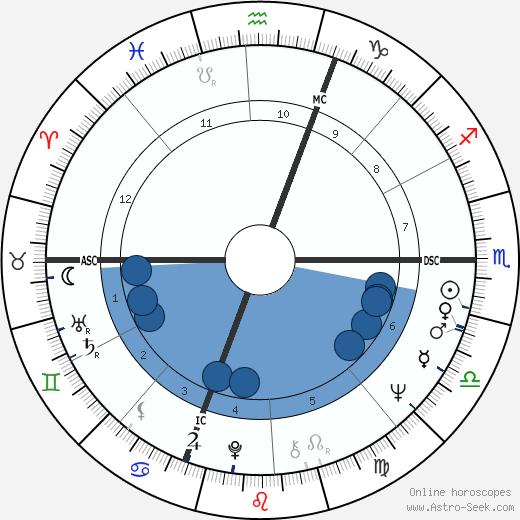 Orso Maria Guerrini wikipedia, horoscope, astrology, instagram