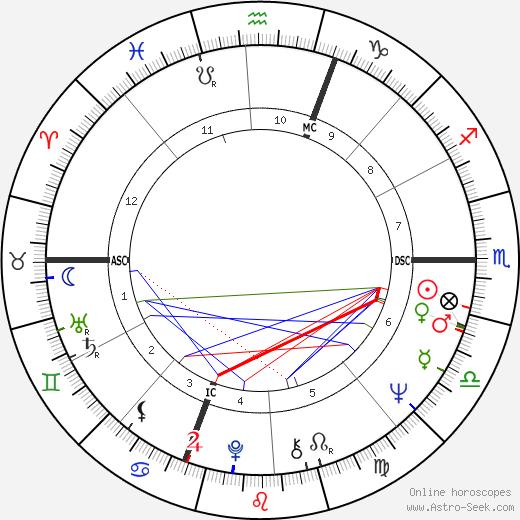 Orso Maria Guerrini день рождения гороскоп, Orso Maria Guerrini Натальная карта онлайн