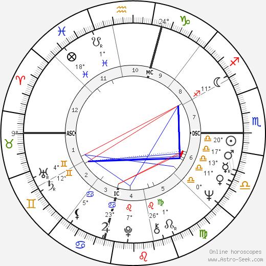 Pamela Tiffin birth chart, biography, wikipedia 2019, 2020