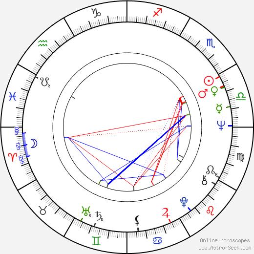 Pedro Morales tema natale, oroscopo, Pedro Morales oroscopi gratuiti, astrologia