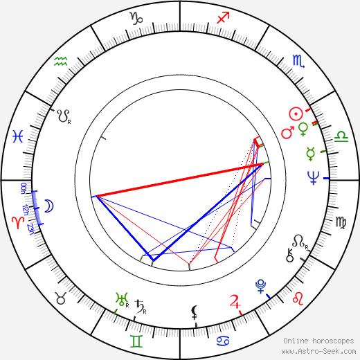 Robert Fuller birth chart, Robert Fuller astro natal horoscope, astrology