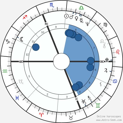 Ronald Laurence Byrnes wikipedia, horoscope, astrology, instagram