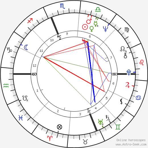 Ronald Laurence Byrnes день рождения гороскоп, Ronald Laurence Byrnes Натальная карта онлайн