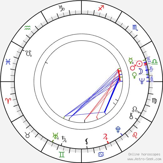Stephen Mendillo день рождения гороскоп, Stephen Mendillo Натальная карта онлайн