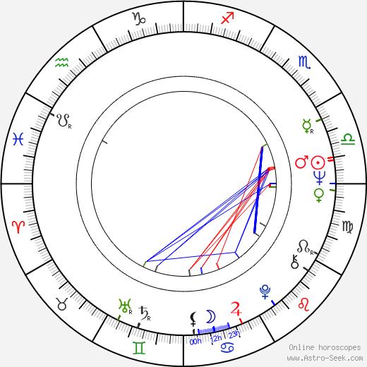 Steve Sabol birth chart, Steve Sabol astro natal horoscope, astrology