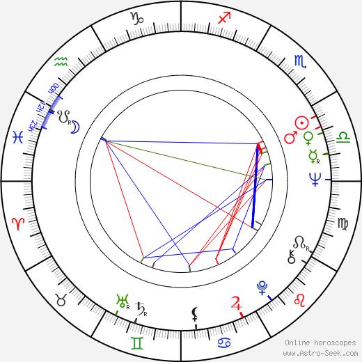 Yolanda Corbett birth chart, Yolanda Corbett astro natal horoscope, astrology