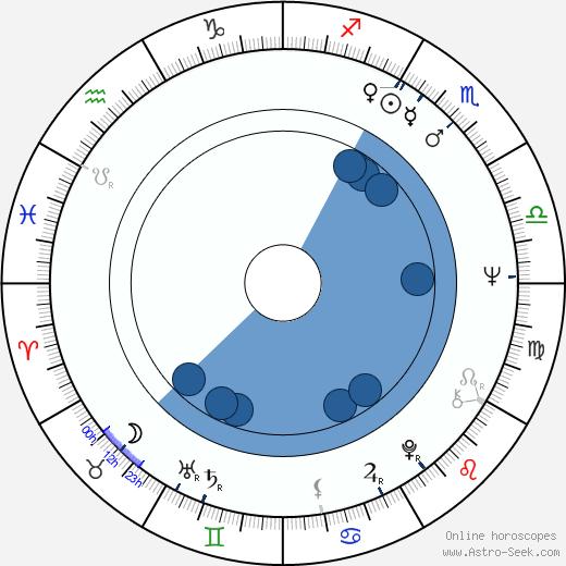 Al Matthews wikipedia, horoscope, astrology, instagram