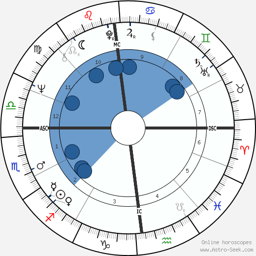 André Brahic wikipedia, horoscope, astrology, instagram