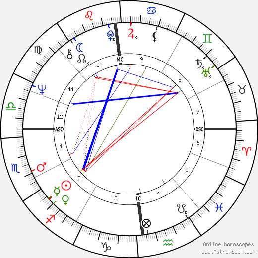 André Brahic tema natale, oroscopo, André Brahic oroscopi gratuiti, astrologia