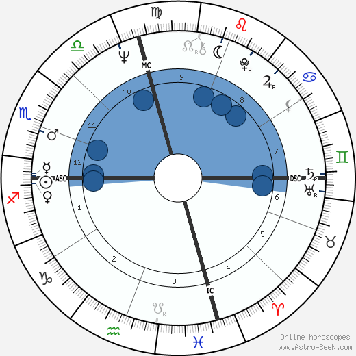 Ann Dunham wikipedia, horoscope, astrology, instagram