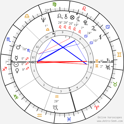 Ann Dunham birth chart, biography, wikipedia 2020, 2021