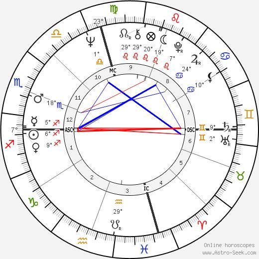 Ann Dunham birth chart, biography, wikipedia 2019, 2020
