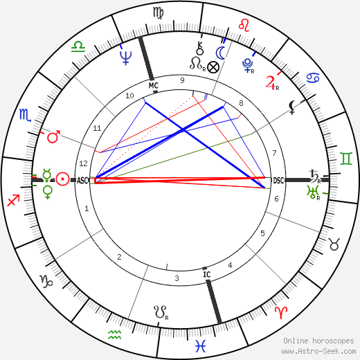 Ann Dunham birth chart, Ann Dunham astro natal horoscope, astrology