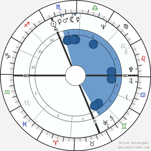 Arthur Blackwell wikipedia, horoscope, astrology, instagram