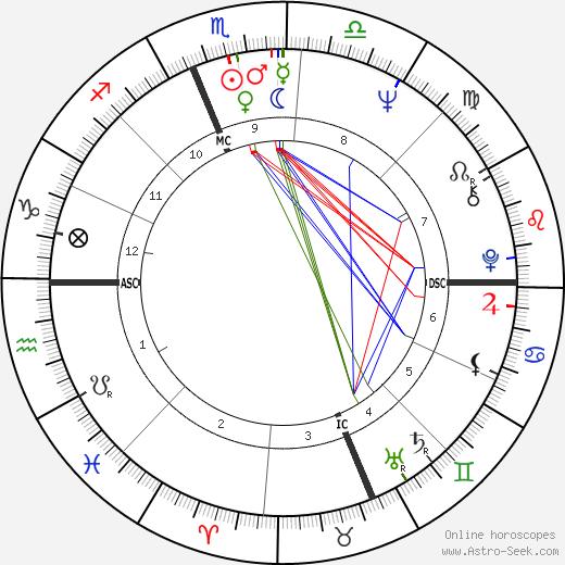 Arthur Blackwell день рождения гороскоп, Arthur Blackwell Натальная карта онлайн